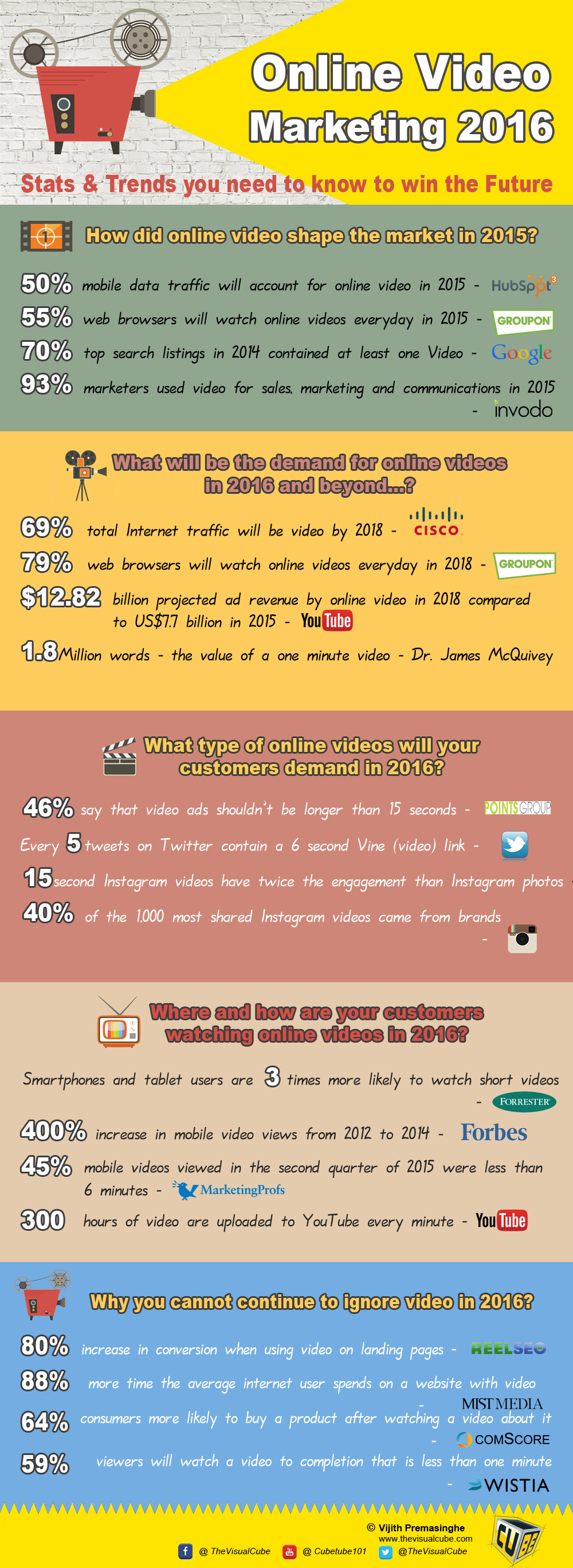 online video marketing statistics 2016 online video marketing infographic 2016 the visual cube