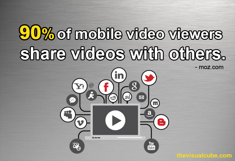 online video marketing sri lanka 2018 video marketing stats 2018