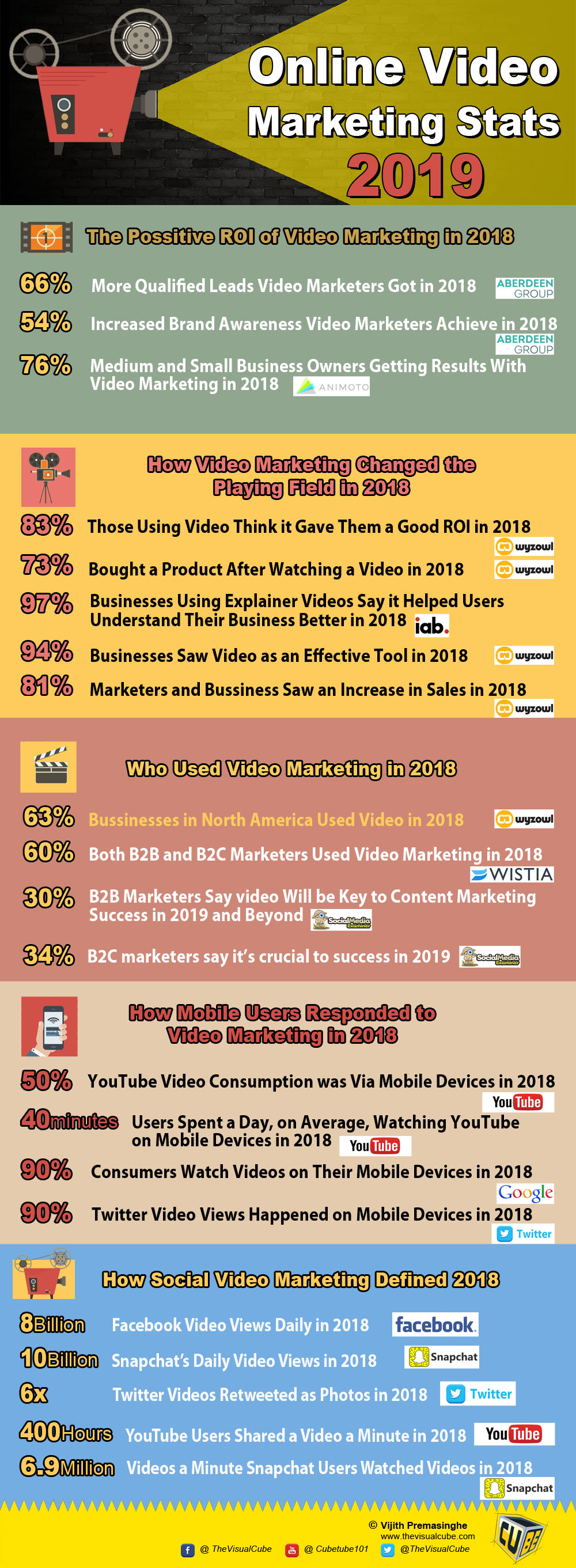 Video Marketing Statistics 2019 Video Marketing Infographic 2019