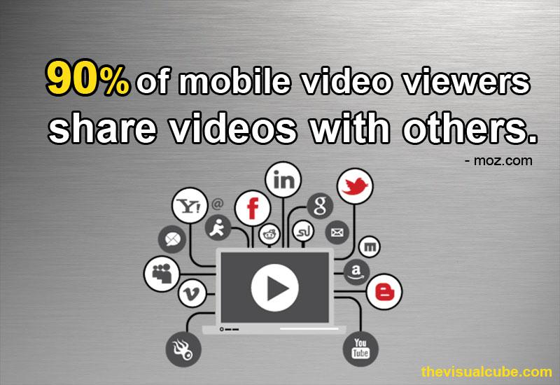 online video marketing sri lanka 2018 video marketing stats 2018