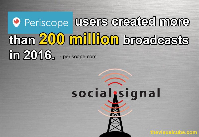 periscope statistics 2018 periscope video statistics 2018