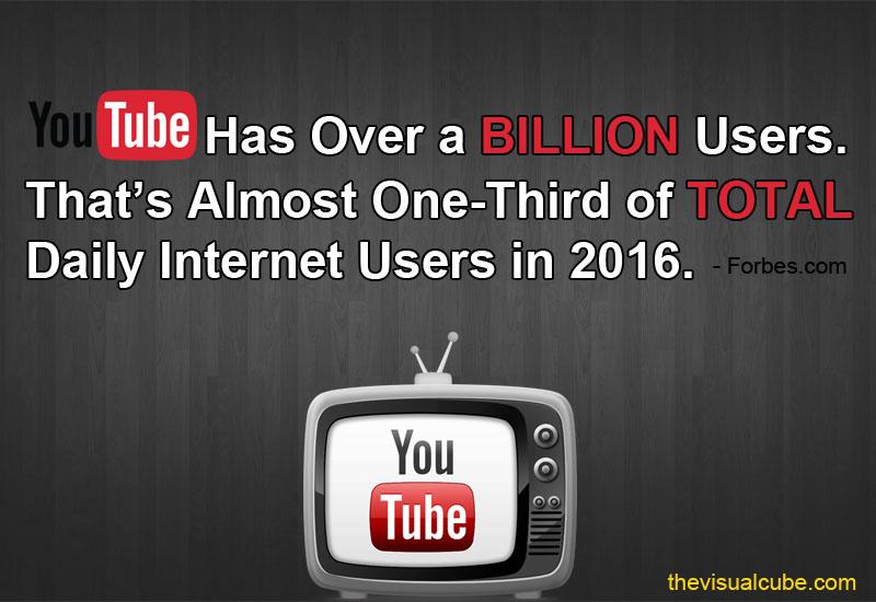 video marketing statistics 2018 the visual cube 2018 youtube statistics 2018