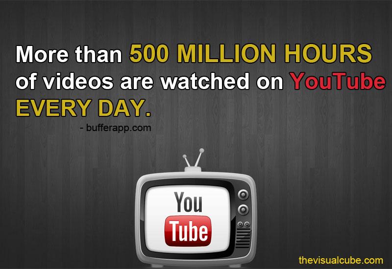video marketing statistics 2018 the visual cube youtube video statistics 2018