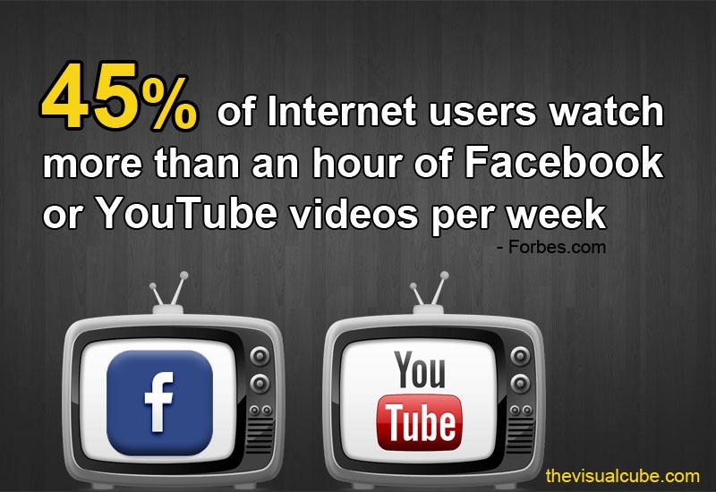 video marketing statistics 2018 facebook video statistics 2018