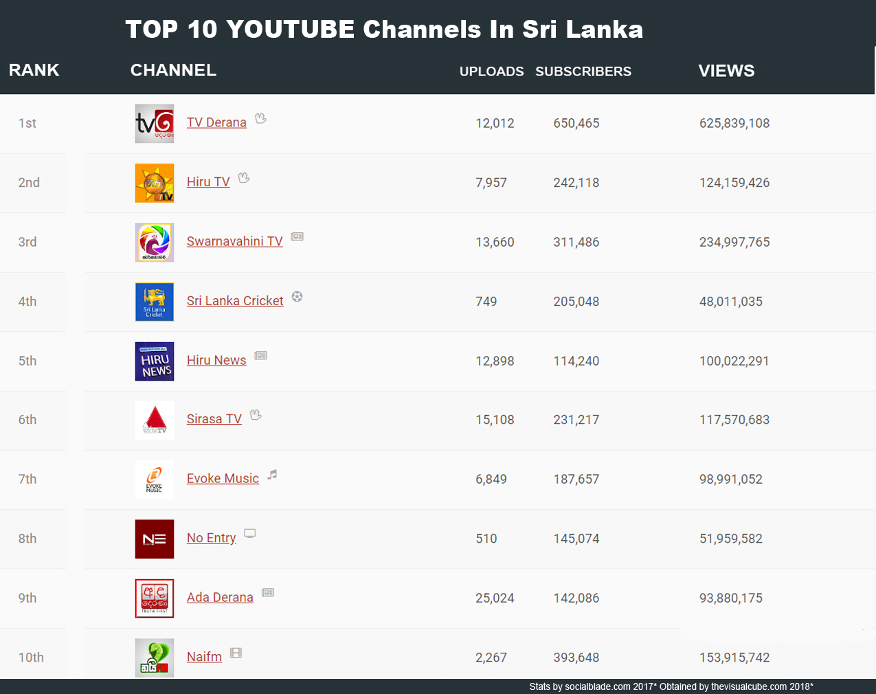 Top Youtube Channels Sri Lanka The Visual Cube 2018