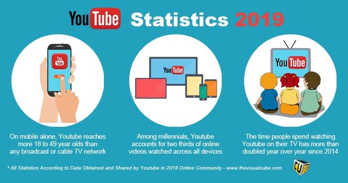 youtube marketing sri lanka 2019 youtube statistics 2019